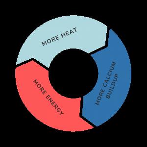 More heat = more calcium buildup = more energy.